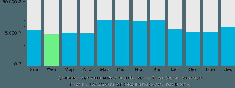 Динамика стоимости авиабилетов из Ростова-на-Дону в Берлин по месяцам