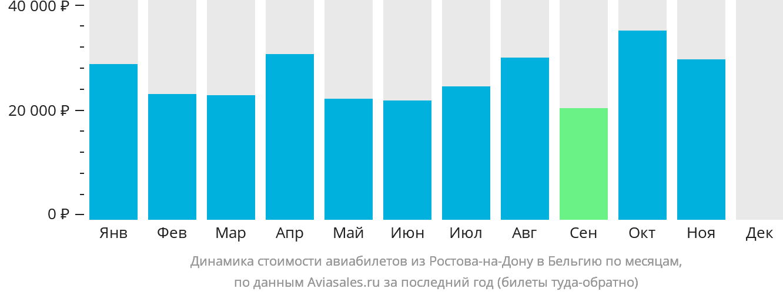 Динамика стоимости авиабилетов из Ростова-на-Дону в Бельгию по месяцам
