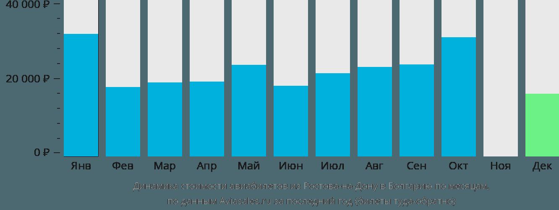 Динамика стоимости авиабилетов из Ростова-на-Дону в Болгарию по месяцам