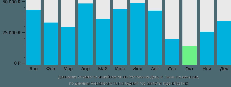 Динамика стоимости авиабилетов из Ростова-на-Дону в Пекин по месяцам