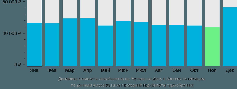 Динамика стоимости авиабилетов из Ростова-на-Дону в Бангкок по месяцам