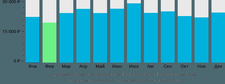 Динамика стоимости авиабилетов из Ростова-на-Дону в Болонью по месяцам