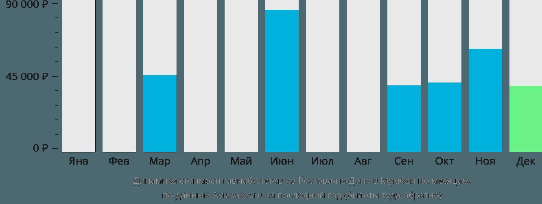 Динамика стоимости авиабилетов из Ростова-на-Дону в Мумбаи по месяцам