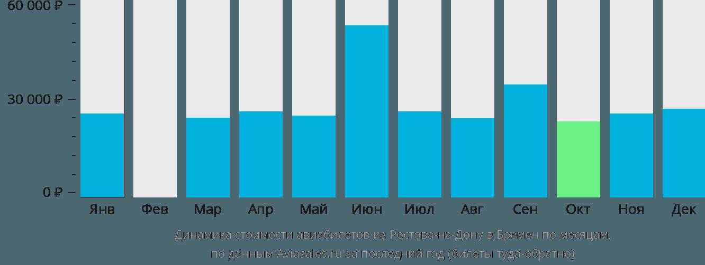 Динамика стоимости авиабилетов из Ростова-на-Дону в Бремен по месяцам
