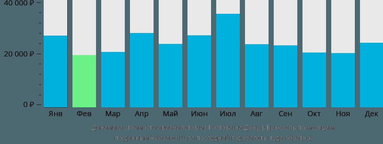 Динамика стоимости авиабилетов из Ростова-на-Дону в Брюссель по месяцам