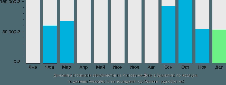 Динамика стоимости авиабилетов из Ростова-на-Дону в Бразилию по месяцам