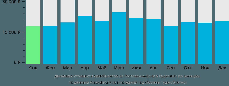 Динамика стоимости авиабилетов из Ростова-на-Дону в Будапешт по месяцам