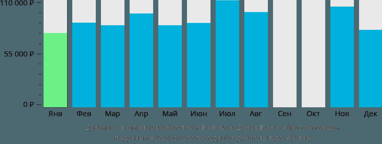 Динамика стоимости авиабилетов из Ростова-на-Дону в Буэнос-Айрес по месяцам