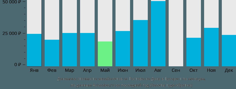 Динамика стоимости авиабилетов из Ростова-на-Дону в Бухарест по месяцам