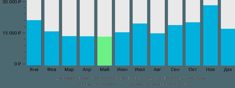 Динамика стоимости авиабилетов из Ростова-на-Дону в Беларусь по месяцам