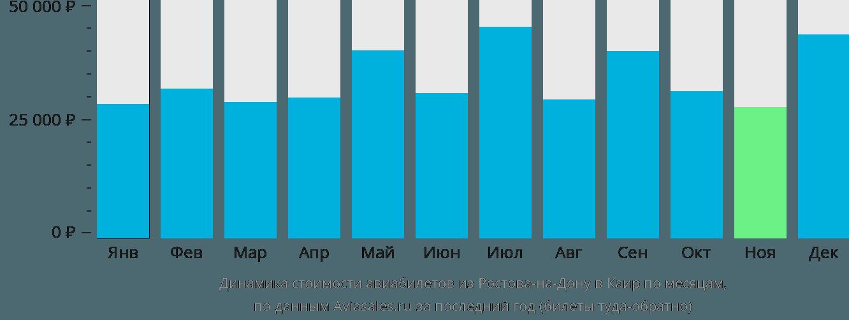 Динамика стоимости авиабилетов из Ростова-на-Дону в Каир по месяцам
