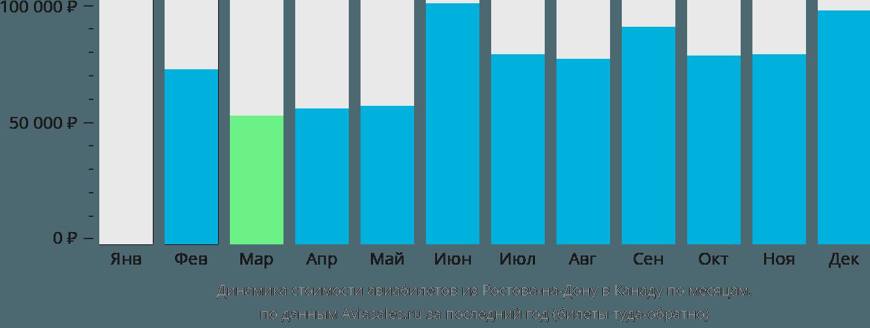 Динамика стоимости авиабилетов из Ростова-на-Дону в Канаду по месяцам
