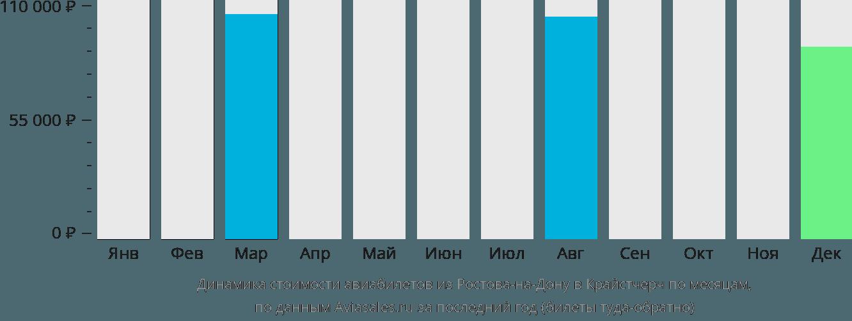 Динамика стоимости авиабилетов из Ростова-на-Дону в Крайстчерч по месяцам