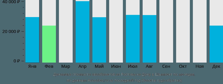 Динамика стоимости авиабилетов из Ростова-на-Дону в Шымкент по месяцам