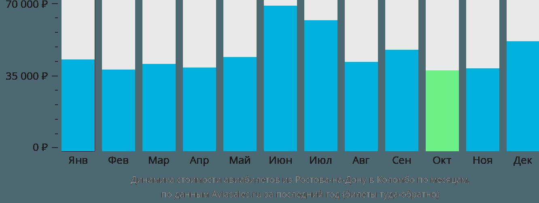 Динамика стоимости авиабилетов из Ростова-на-Дону в Коломбо по месяцам