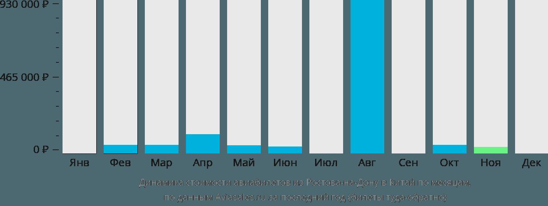 Динамика стоимости авиабилетов из Ростова-на-Дону в Китай по месяцам