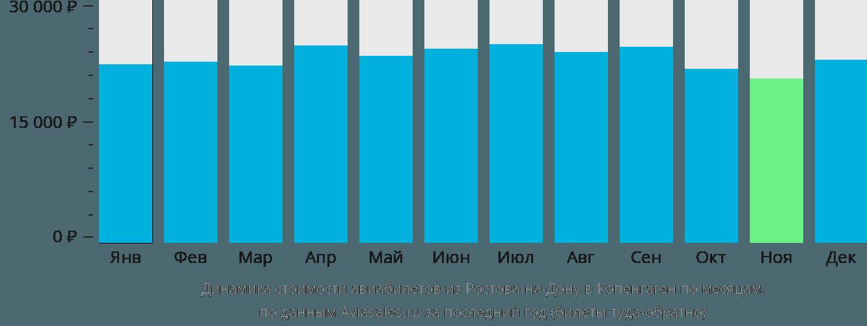 Динамика стоимости авиабилетов из Ростова-на-Дону в Копенгаген по месяцам