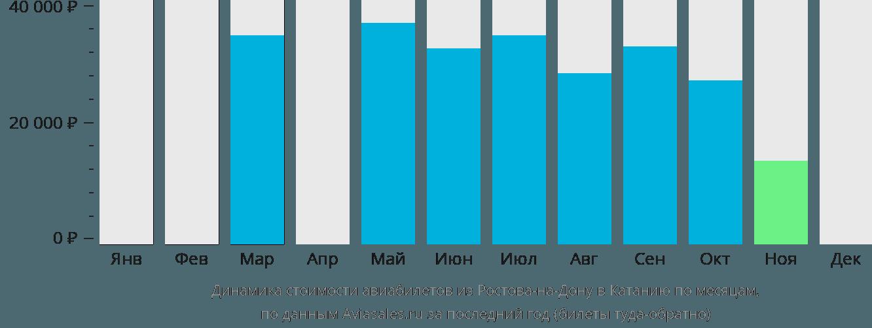 Динамика стоимости авиабилетов из Ростова-на-Дону в Катанию по месяцам