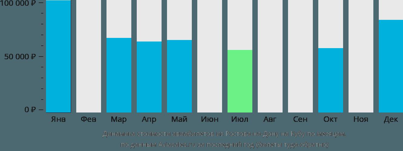 Динамика стоимости авиабилетов из Ростова-на-Дону на Кубу по месяцам