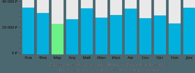 Динамика стоимости авиабилетов из Ростова-на-Дону на Кипр по месяцам