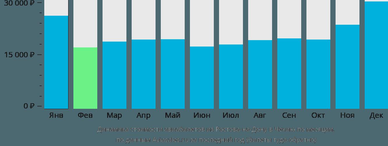 Динамика стоимости авиабилетов из Ростова-на-Дону в Чехию по месяцам