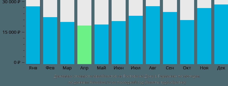 Динамика стоимости авиабилетов из Ростова-на-Дону в Германию по месяцам