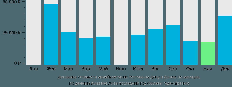 Динамика стоимости авиабилетов из Ростова-на-Дону в Данию по месяцам