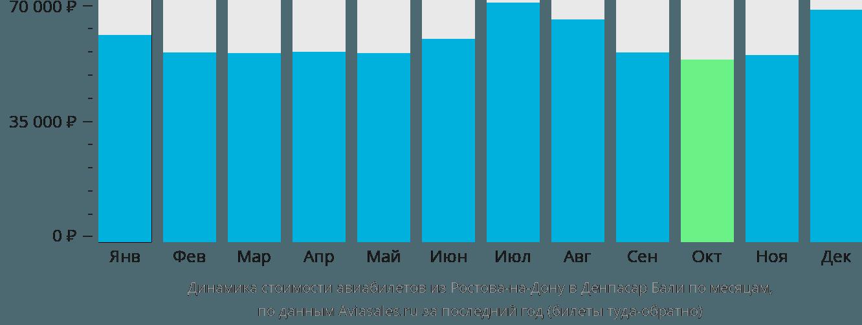 Динамика стоимости авиабилетов из Ростова-на-Дону в Денпасар Бали по месяцам