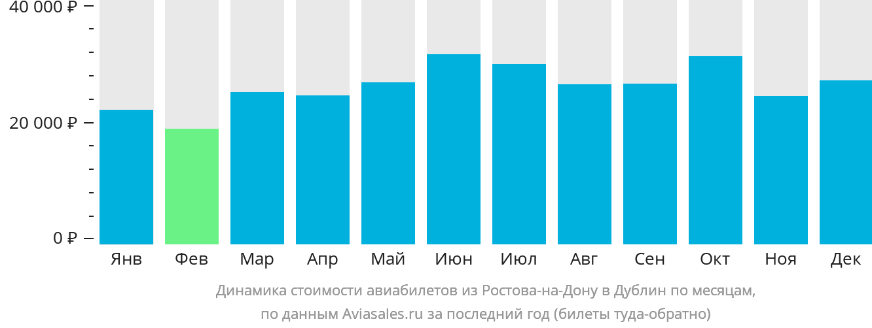 Динамика стоимости авиабилетов из Ростова-на-Дону в Дублин по месяцам