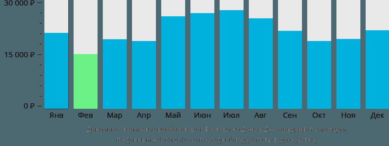 Динамика стоимости авиабилетов из Ростова-на-Дону в Дюссельдорф по месяцам