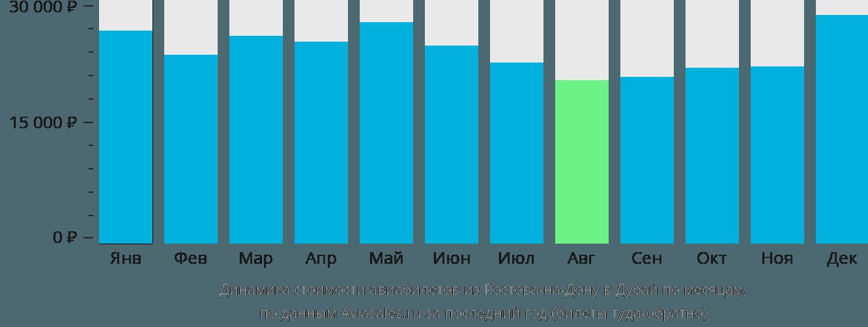 Динамика стоимости авиабилетов из Ростова-на-Дону в Дубай по месяцам