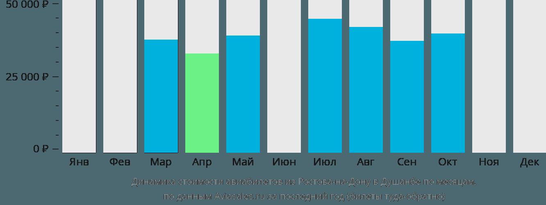 Динамика стоимости авиабилетов из Ростова-на-Дону в Душанбе по месяцам