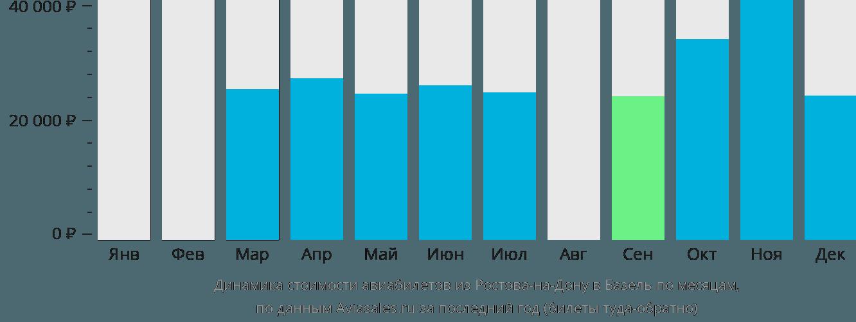 Динамика стоимости авиабилетов из Ростова-на-Дону в Базель по месяцам