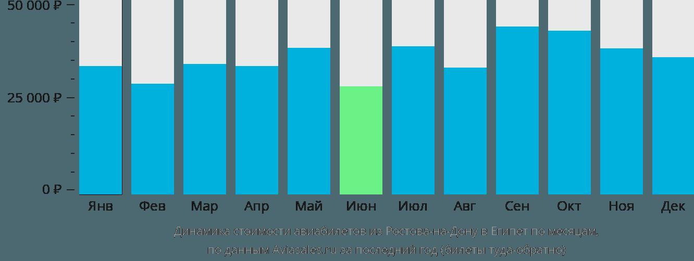 Динамика стоимости авиабилетов из Ростова-на-Дону в Египет по месяцам
