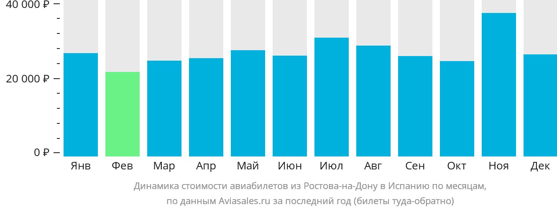 Динамика стоимости авиабилетов из Ростова-на-Дону в Испанию по месяцам