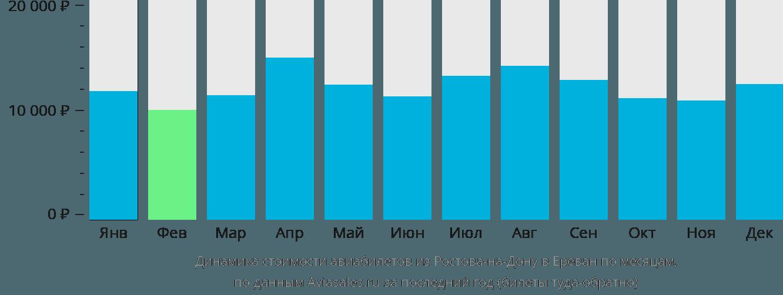 Динамика стоимости авиабилетов из Ростова-на-Дону в Ереван по месяцам