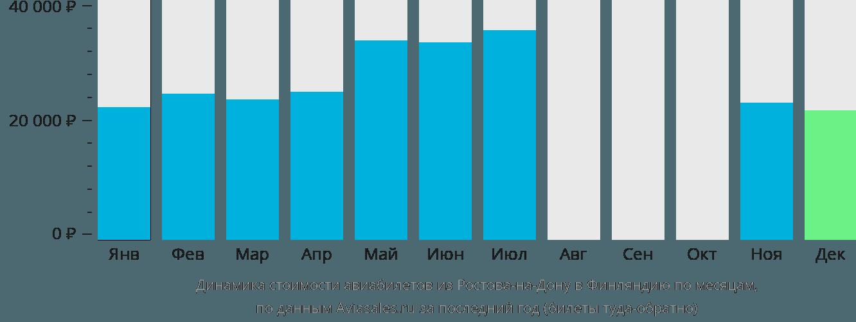 Динамика стоимости авиабилетов из Ростова-на-Дону в Финляндию по месяцам