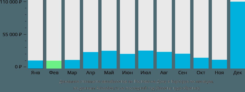 Динамика стоимости авиабилетов из Ростова-на-Дону в Карлсруэ по месяцам