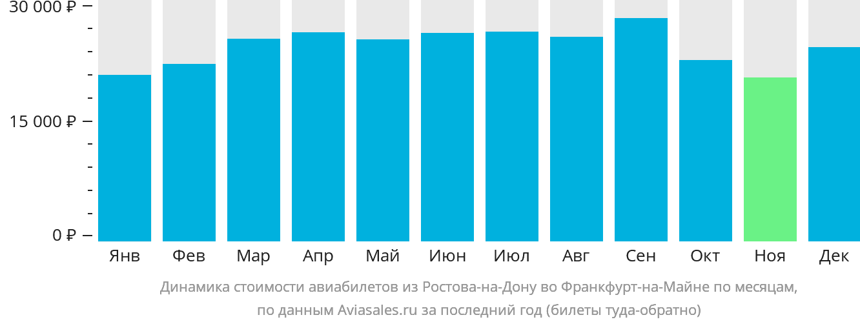 Динамика стоимости авиабилетов из Ростова-на-Дону во Франкфурт-на-Майне по месяцам