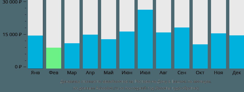 Динамика стоимости авиабилетов из Ростова-на-Дону в Бишкек по месяцам