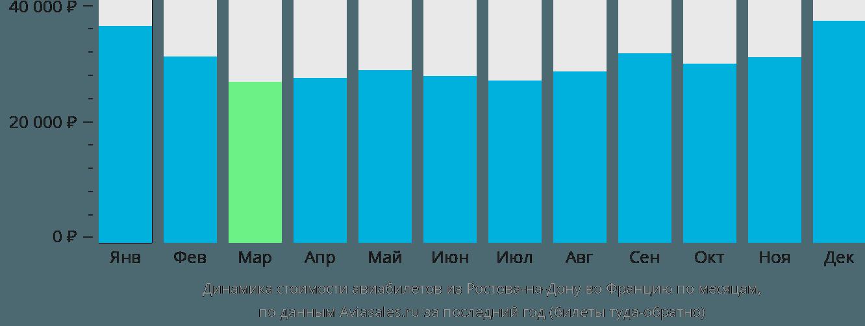 Динамика стоимости авиабилетов из Ростова-на-Дону во Францию по месяцам