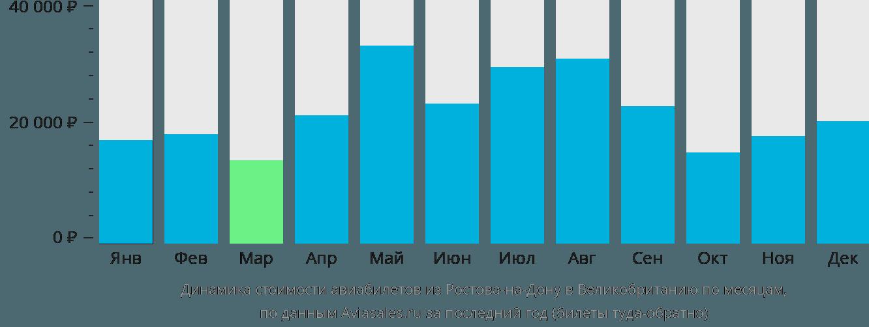 Динамика стоимости авиабилетов из Ростова-на-Дону в Великобританию по месяцам