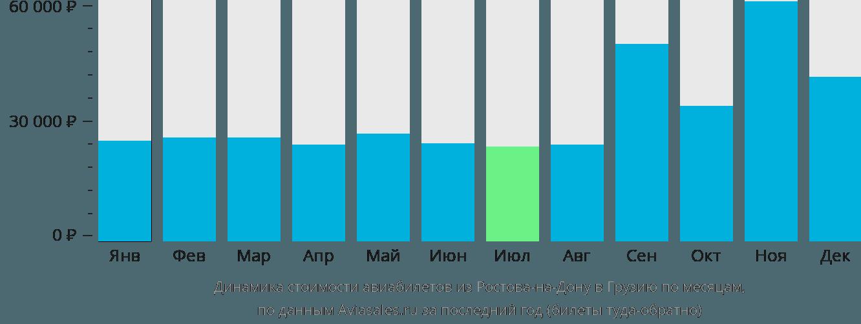 Динамика стоимости авиабилетов из Ростова-на-Дону в Грузию по месяцам