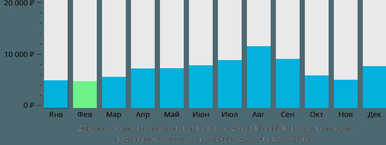 Динамика стоимости авиабилетов из Ростова-на-Дону в Нижний Новгород по месяцам