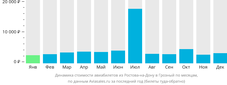 Динамика стоимости авиабилетов из Ростова-на-Дону в Грозный по месяцам