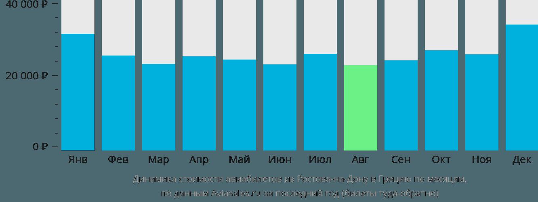 Динамика стоимости авиабилетов из Ростова-на-Дону в Грецию по месяцам