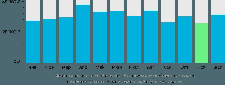 Динамика стоимости авиабилетов из Ростова-на-Дону в Женеву по месяцам