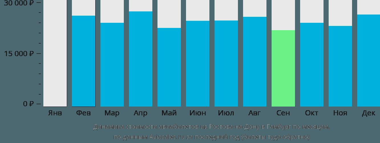 Динамика стоимости авиабилетов из Ростова-на-Дону в Гамбург по месяцам