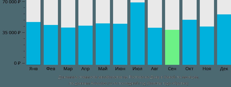 Динамика стоимости авиабилетов из Ростова-на-Дону в Ханой по месяцам