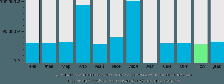 Динамика стоимости авиабилетов из Ростова-на-Дону в Гавану по месяцам